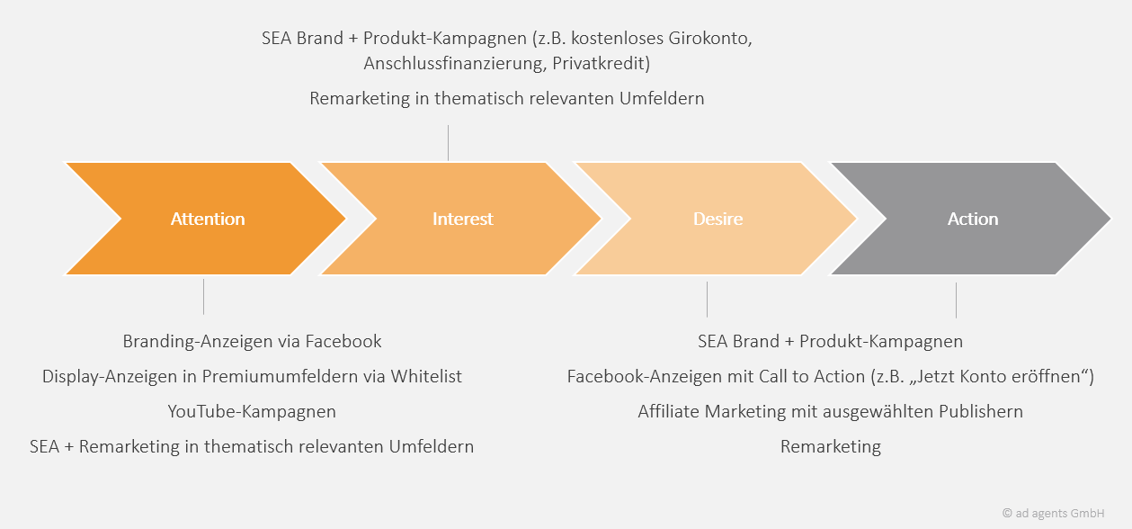 Online Marketing Strategie für Banken und Versicherer