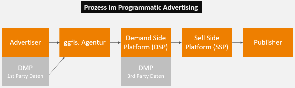 Prozess Programmatic Display Advertising